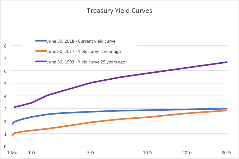 Treasury Yield Curves Q2 2018