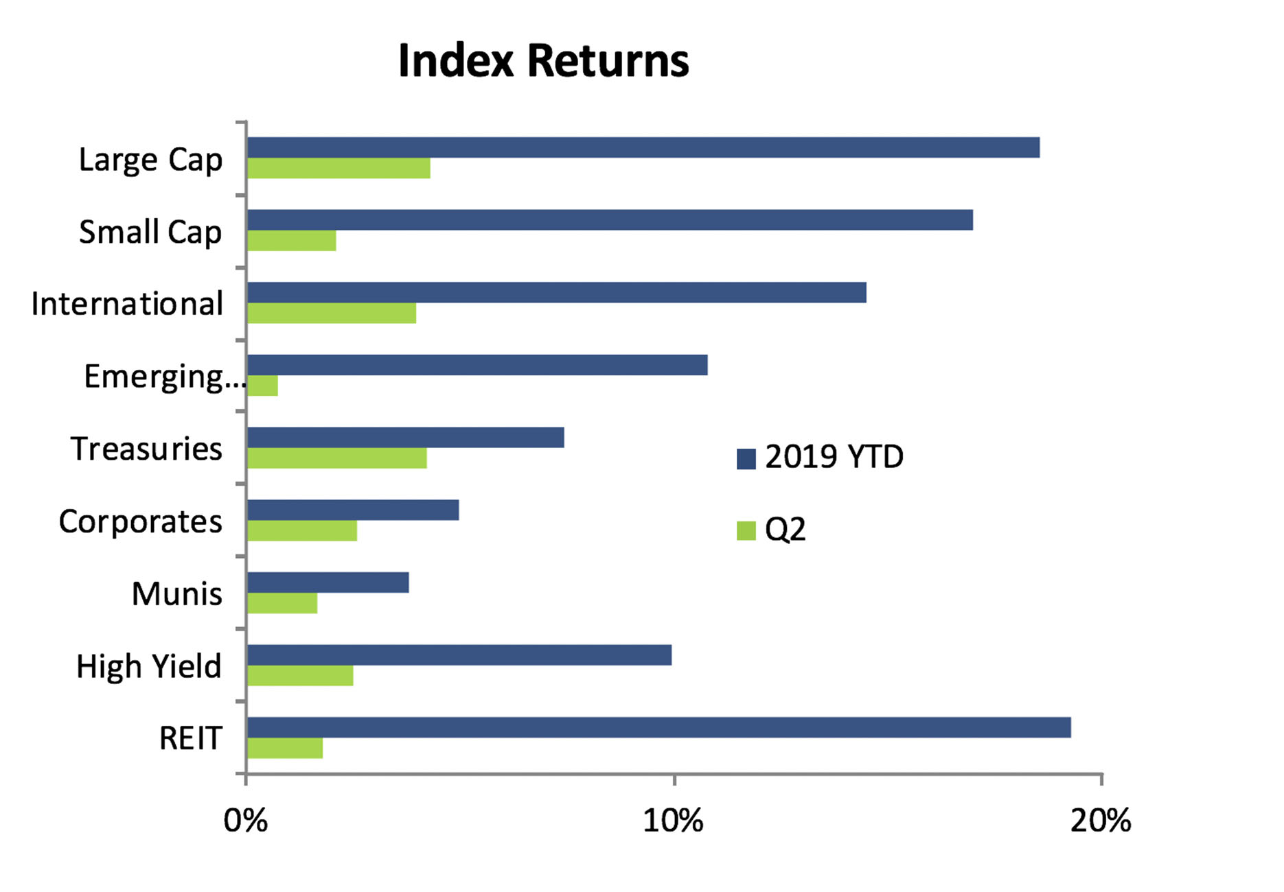 Markets Strong in Second Quarter 2019