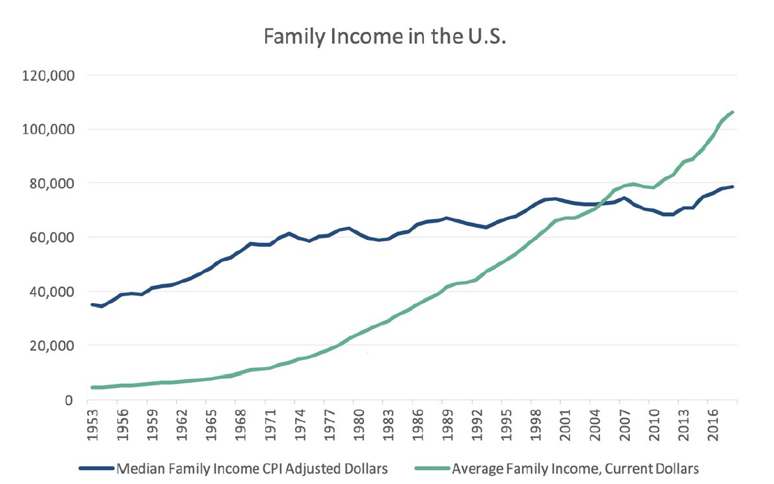 Family Income In U.S.