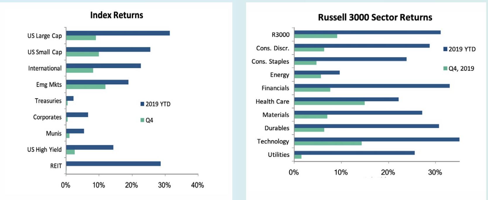 Market Recap Q419